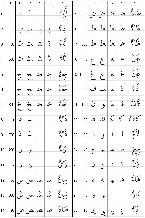 Das arabische alphabet legende i nummer ii zahlwert iii