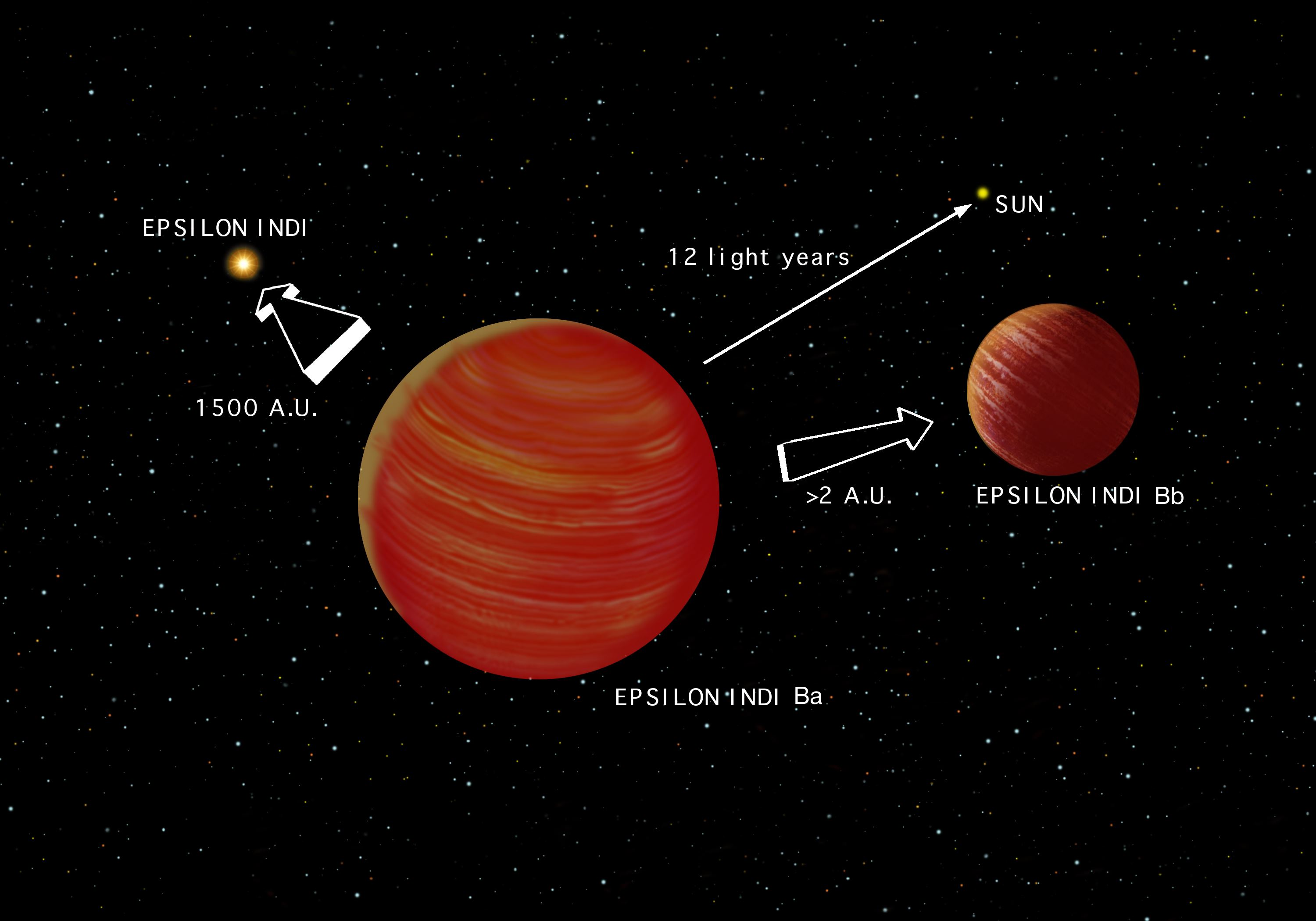 Artist s Conception of Epsilon Indi System labelled