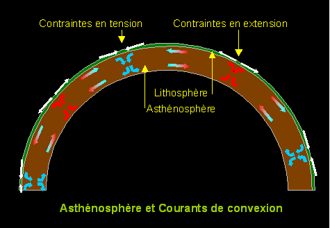 https://upload.wikimedia.org/wikipedia/commons/0/0d/Asth%C3%A9nosph%C3%A8re_et_courants_de_convexion.PNG