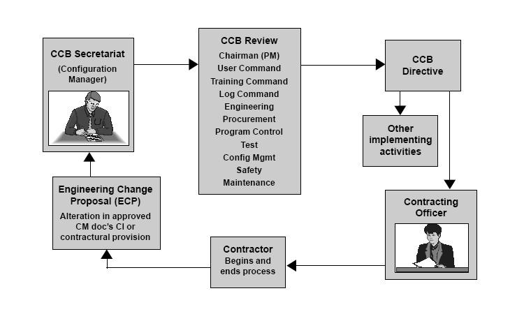 En El Modelo Cmmi En El Area De Proceso De Configuration Management Cm Se Establece La Existencia Del Ccb Como Parte De Las Practicas Y Funciones Para