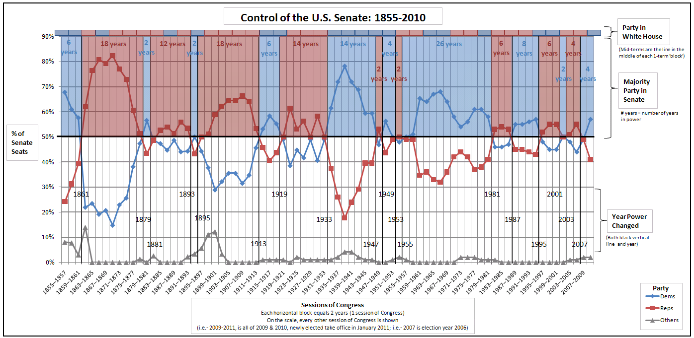 assuming numbers correct ds controlled congress budget written 2007-2009 source