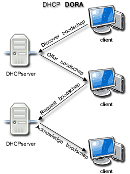 DHCP DORA (D)iscover (O)ffer (R)equest (A)ck proces