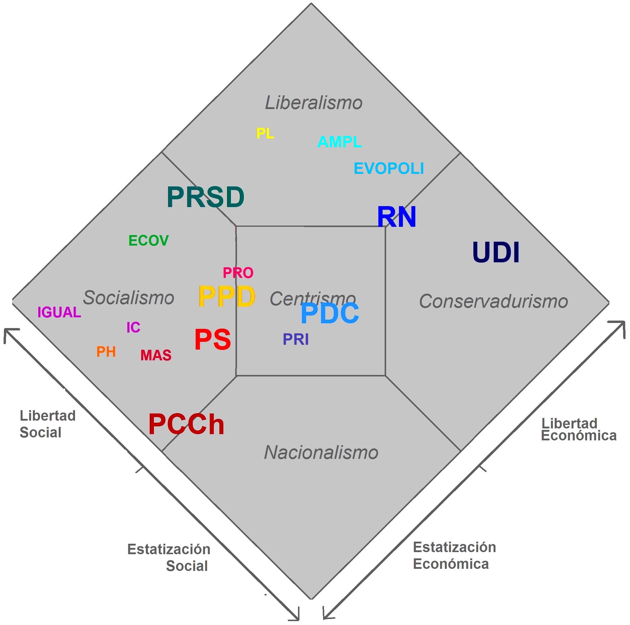 File:Diagrama Nolan Partidos políticos de Chile 2013.png - Wikimedia ...