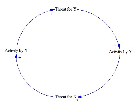Escalation archetype wikipedia escalation archetype as reinforcing loopedit the causal loop diagram ccuart Images