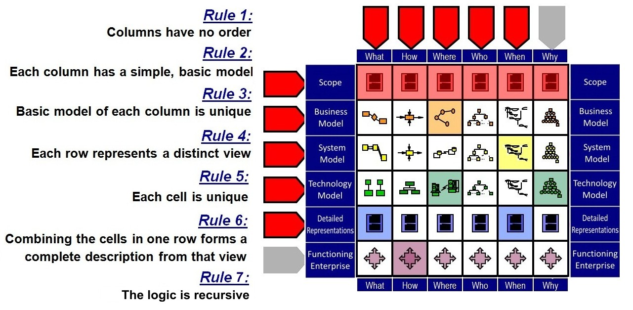 Fileexample of zachman framework rulesg wikimedia commons fileexample of zachman framework rulesg fbccfo Gallery