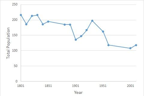 File:Farnham, Suffolk Population Time Series.jpg