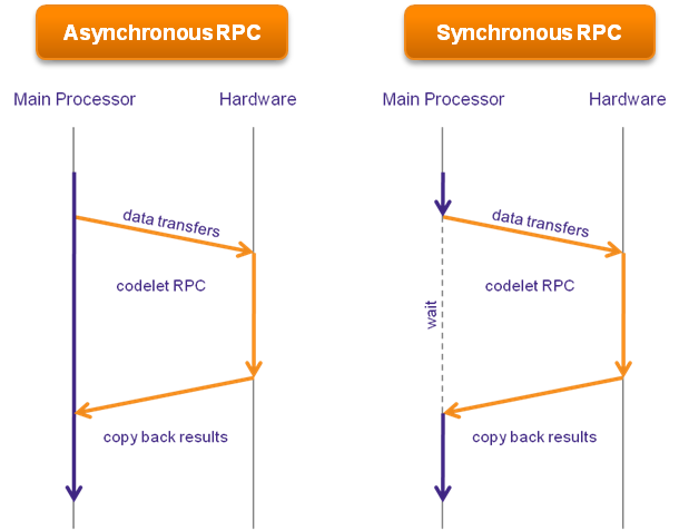 differences between rpc and rmi Difference between soap vs corba vs dcom vs java rmi remote access techniques such as the rpc (remote procedure calls).