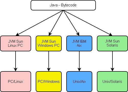 Que es JAVA, Características, JDK, JRE, Bytecode