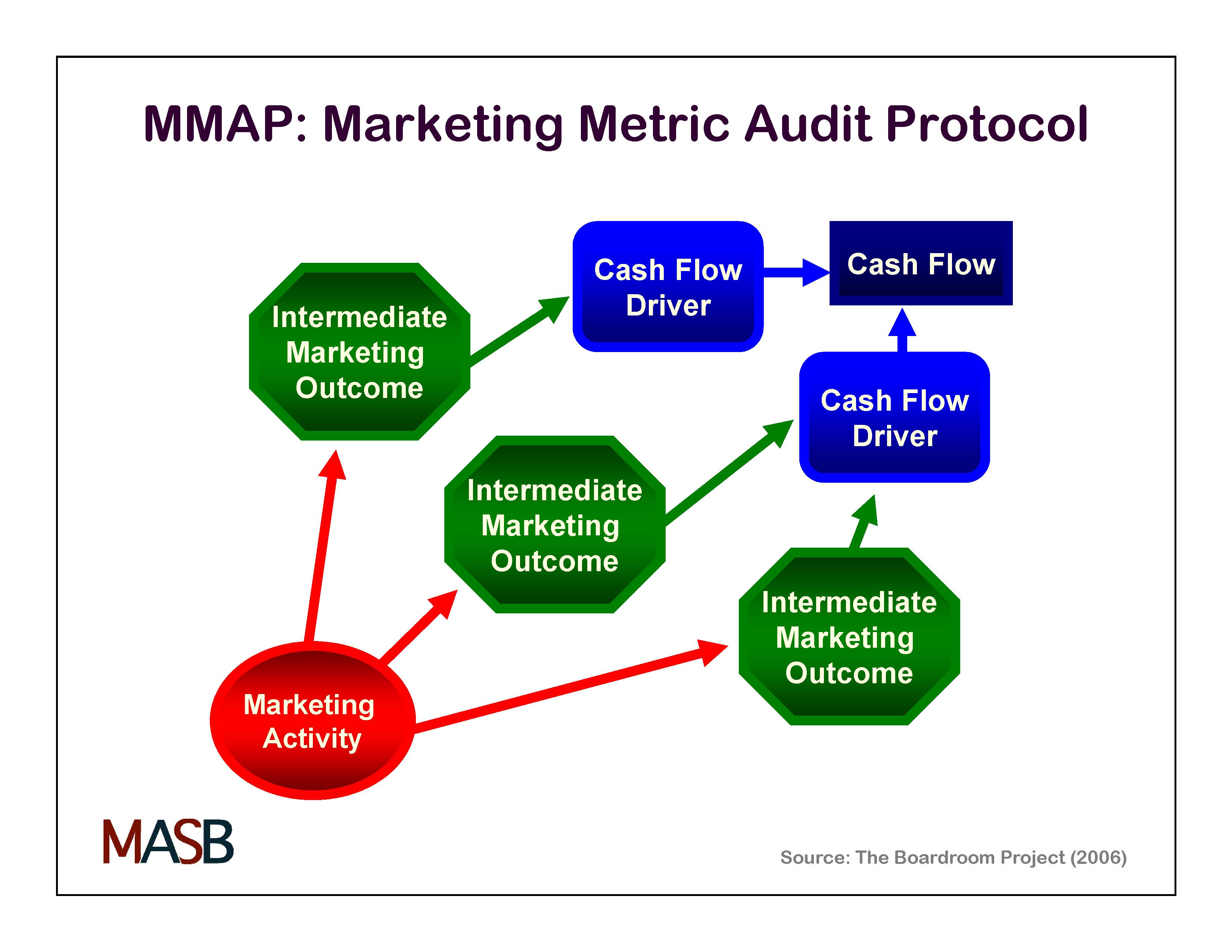 marketing metric audit protocol wikipedia