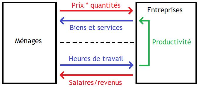 La Politique Monetaire Les Rigidites Nominales De Court Terme