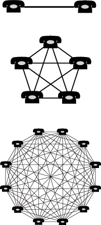 A commonly-used diagram illustrating the enhancing value of a network due to increased connectivity.
