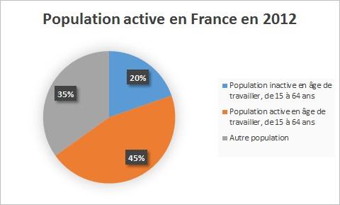 Population active en France en 2012