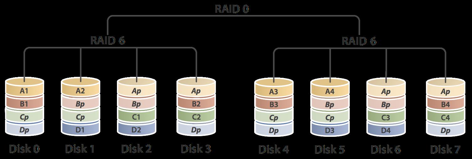 RAID 60 diagram