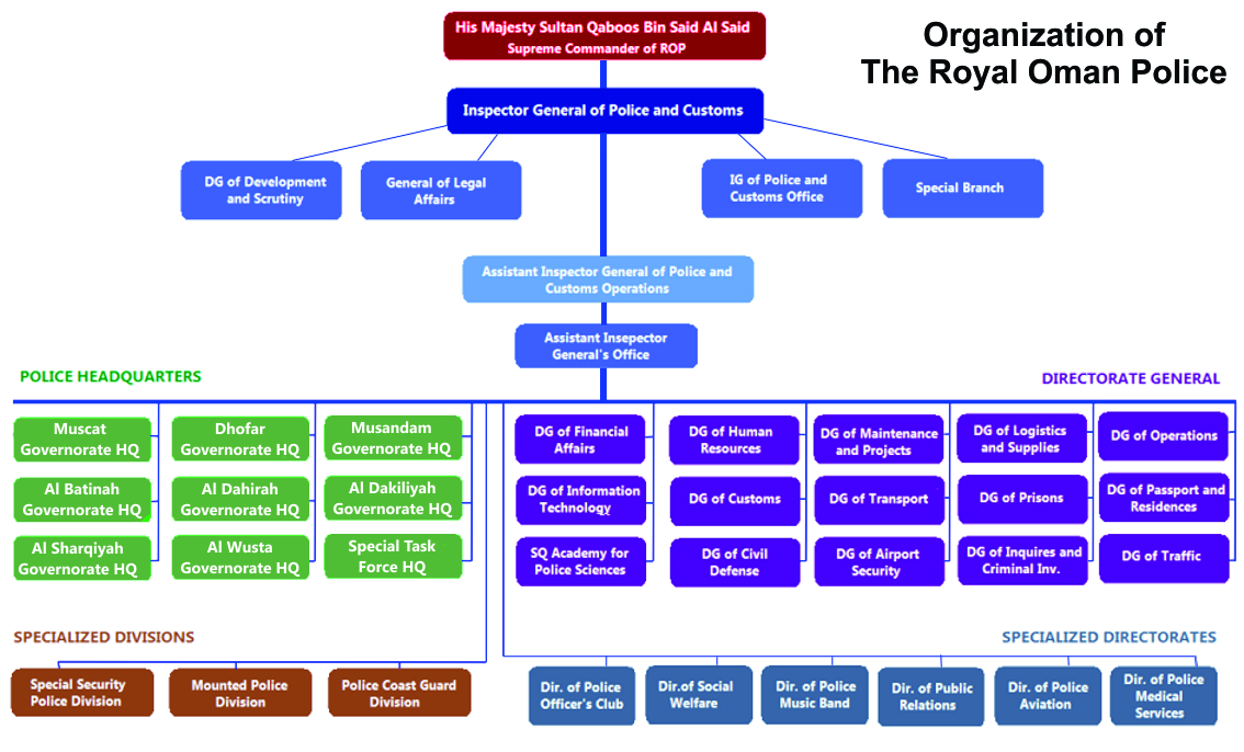 Organizational Chart With Functions: Royal Oman Police - Wikipedia,Chart
