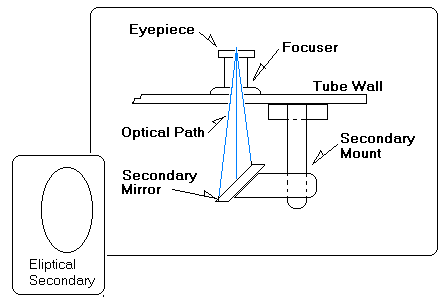 'diagram of secondary mirror mount in relation to the eyepiece, and discussion of how it is elliptical with the minor-axis diameter as its nominal size