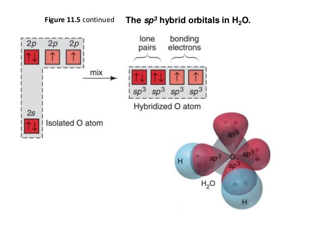 Chemical bonding of H2O - Wikipedia