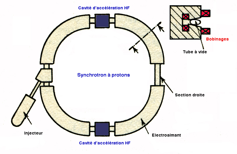 synchrotron  u2014 wikip u00e9dia