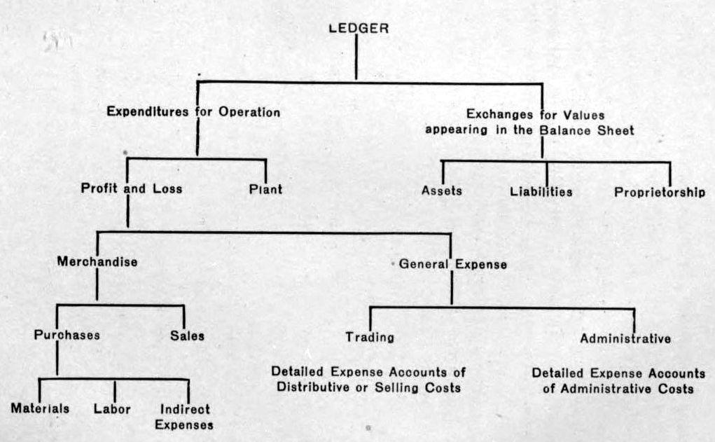 General Ledger Term