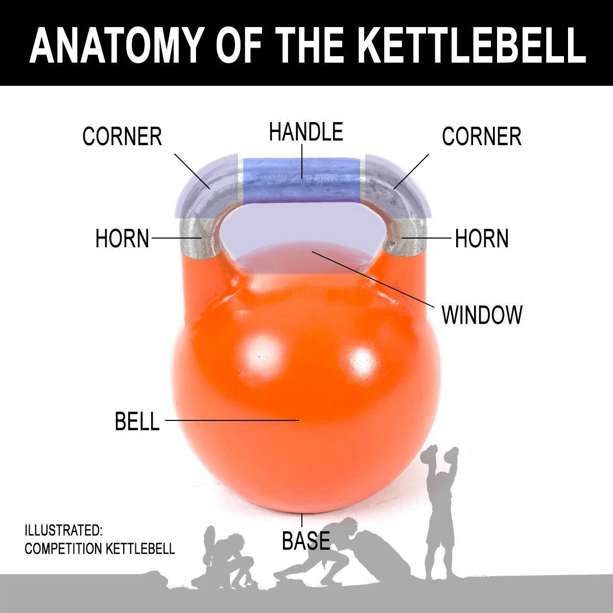 File:Anatomy of the Kettlebell.jpg - Wikipedia
