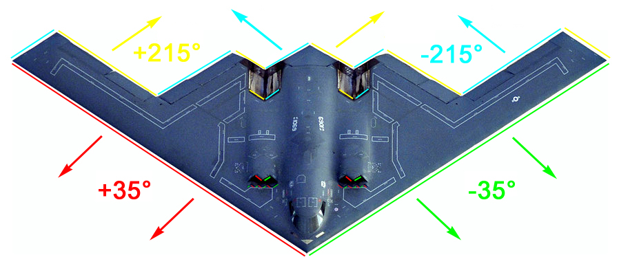 Illustration of The B-2's