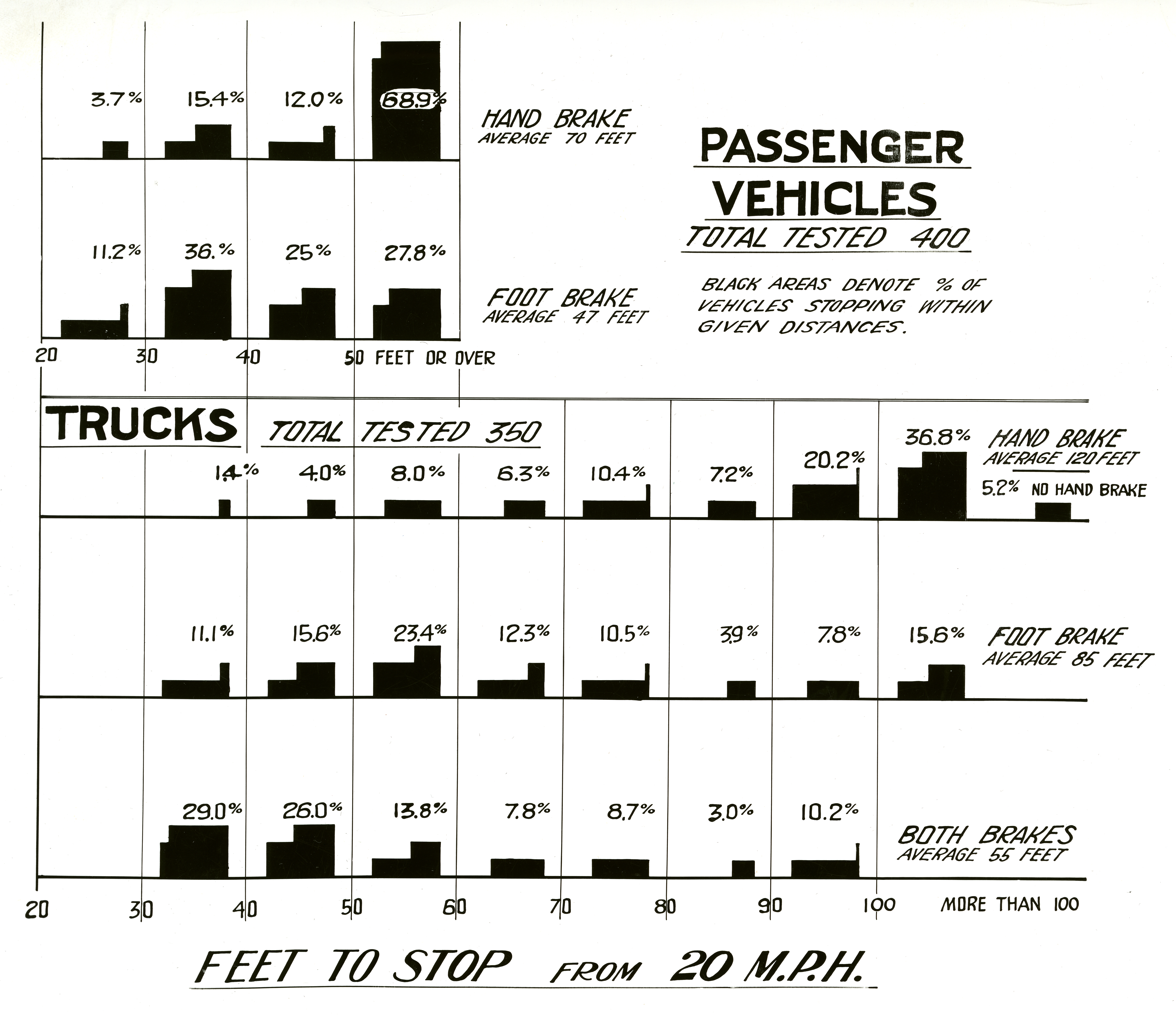 Va Claim Pay Chart: Brake testing chart showing the percentage of vehicles ,Chart