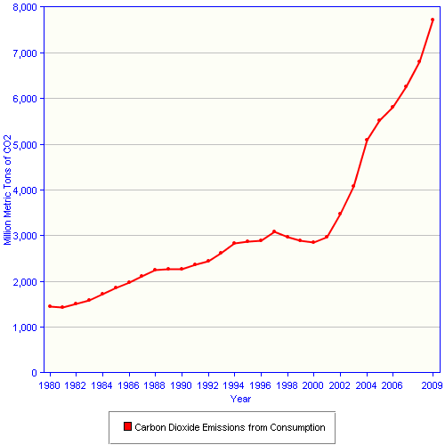 Fichier:Carbon dioxide emissions due to consumption in China.png