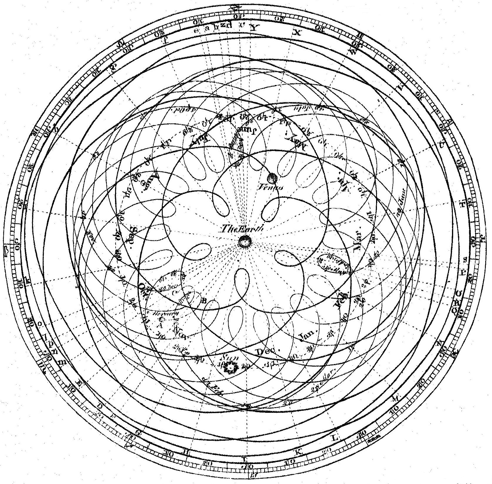 Image result for epicycles