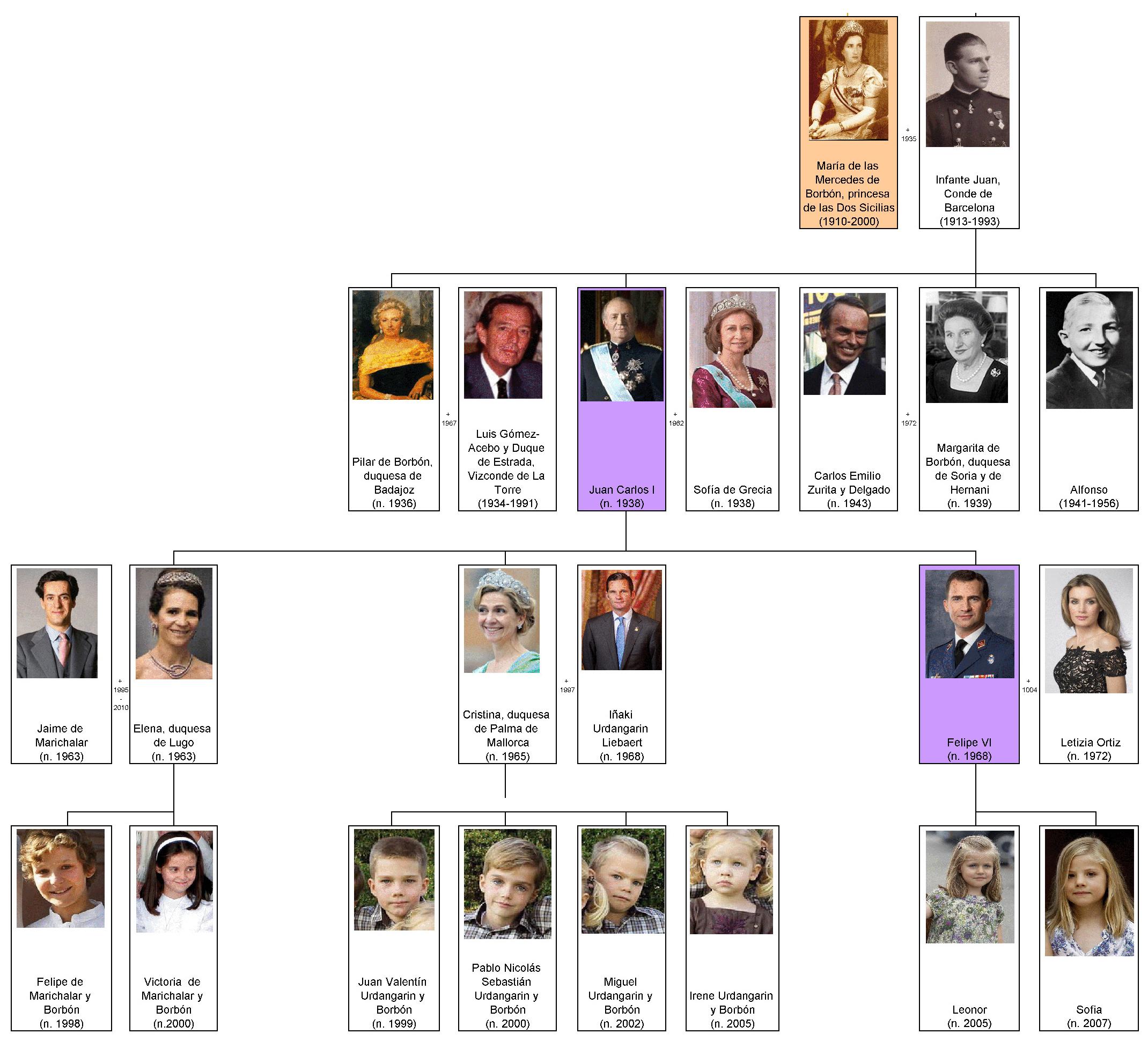 20 Generation Pedigree Chart: Dinasty Bourbon (Spain 20-21 century) family tree by shakko ,Chart