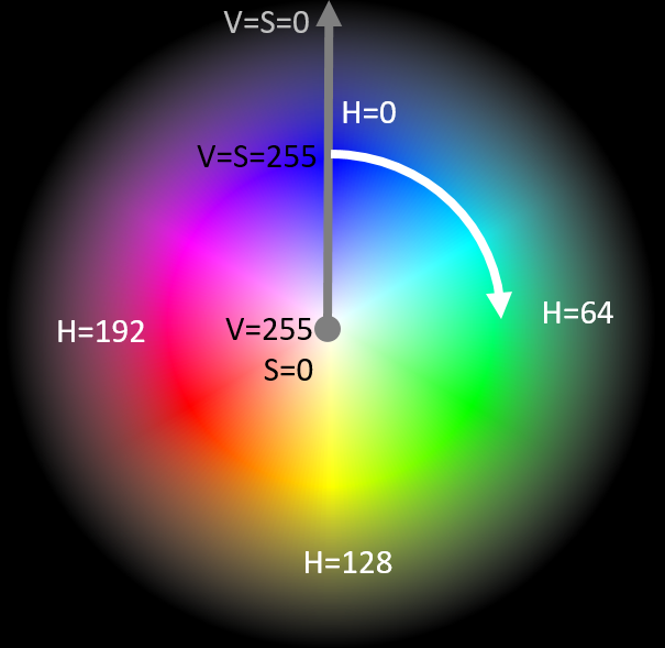 File Hsv Colorspace Opencv Png Wikimedia Commons