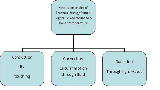 File Heat Diagram Png