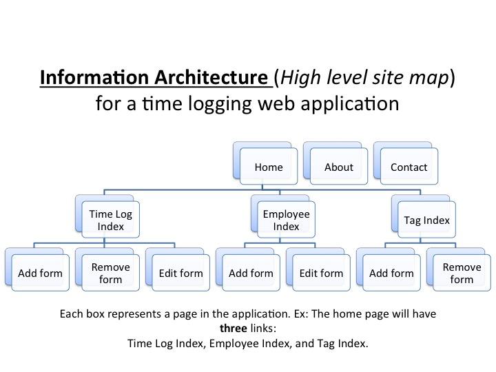 Fileinformation Architecture Exampleg Wikimedia Commons