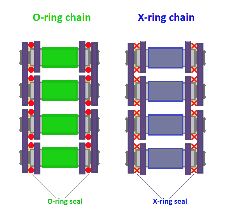 Lubrication Of O Ring Chain