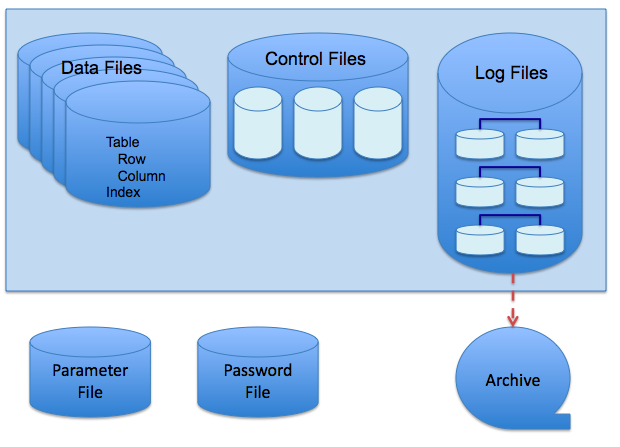 File:Oracle Database Disk Structures.png