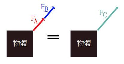 Parallel net force01.jpg