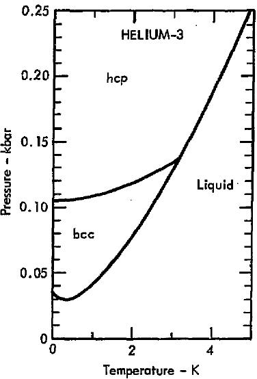 Filephase diagram of helium 3 1975 3 k regiong wikimedia commons filephase diagram of helium 3 1975 3 k regiong ccuart Gallery