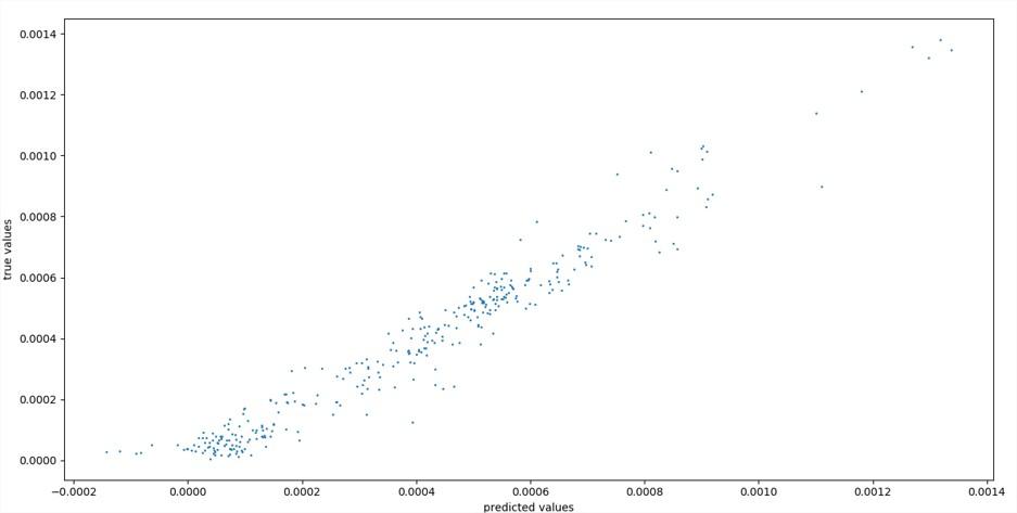 Premier résultat: R2sore: 0 .95, Meanabsolute error: 4e-05, Meanabsolute percentage error: 38%