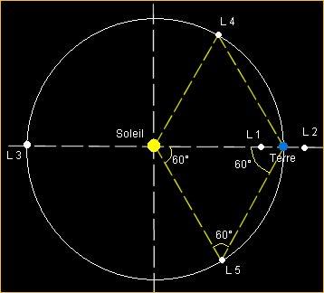 Les deux derniers points de Lagrange forment avec les deux corps des triangles équilatéraux - Besnier.m - Wikipedia Commons