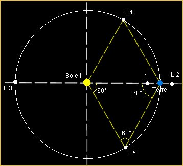 Trojan Astéroïde Pt.lagrange
