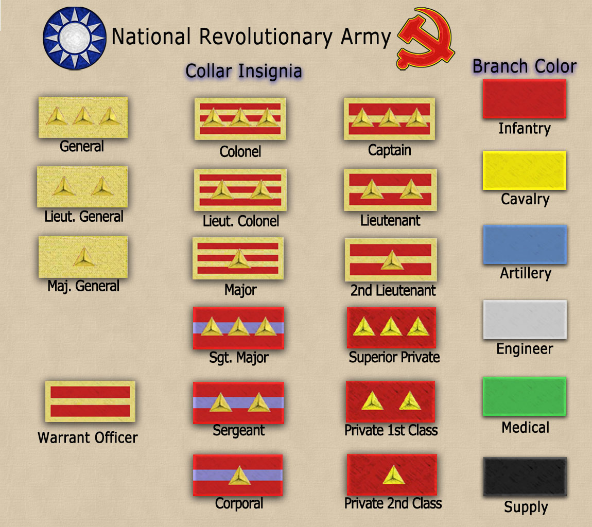 Us Military Ranks Chart: Rank insignia of the NRA chart.jpg - Wikimedia Commons,Chart