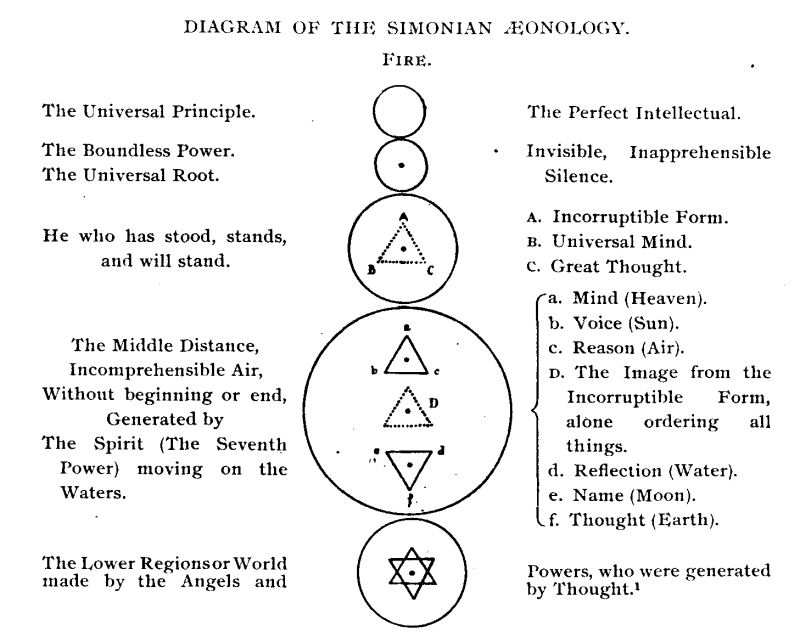 https://upload.wikimedia.org/wikipedia/commons/0/0e/Simonian_Aeonology.jpg