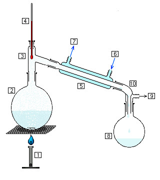 [Immagine: Simple_chem_distillation.PNG]