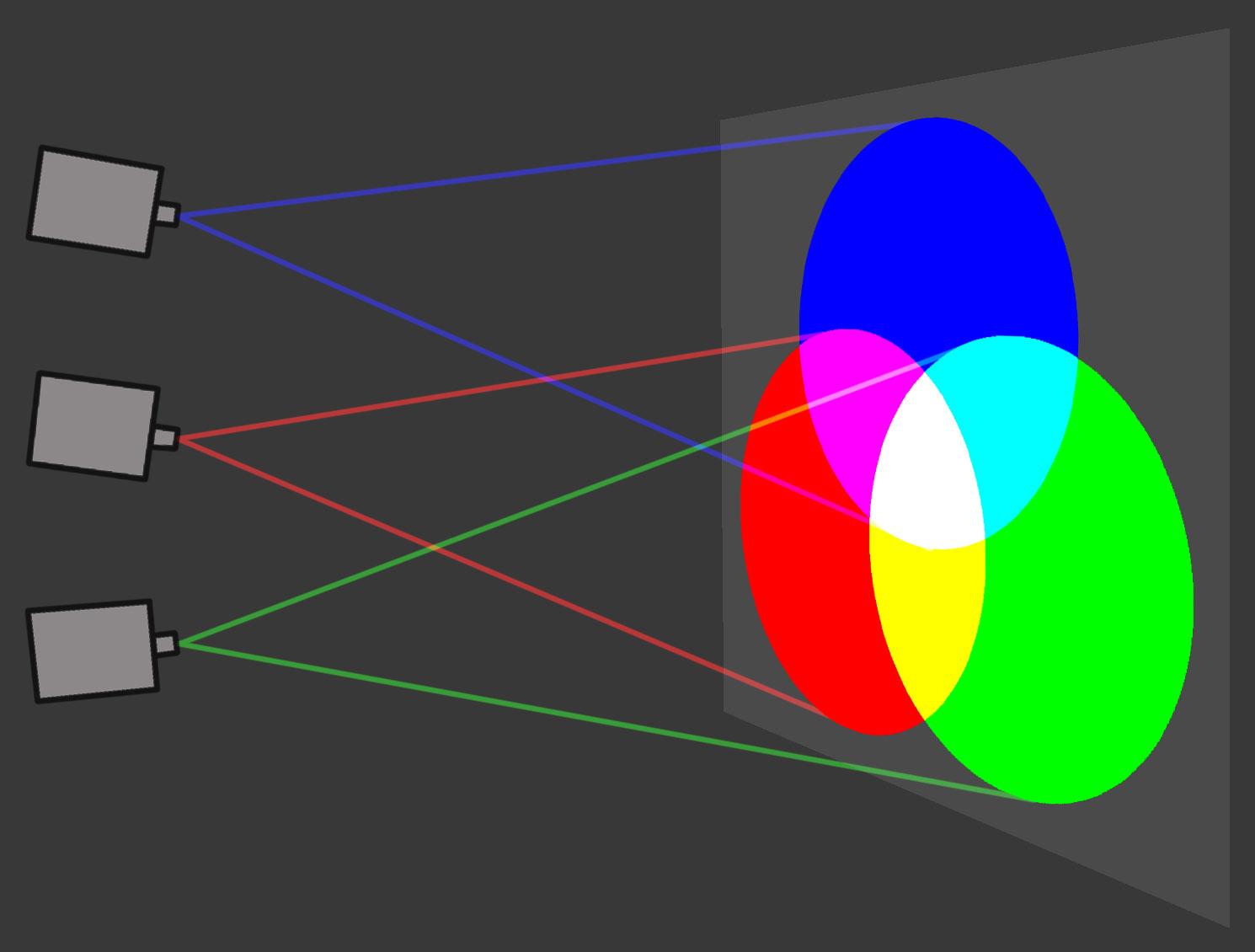 Come Creare Il Viola mescolanza additiva - wikipedia