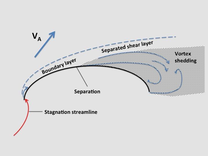 Mechanical Engineering Flow Chart: Sailing - Wikipedia,Chart