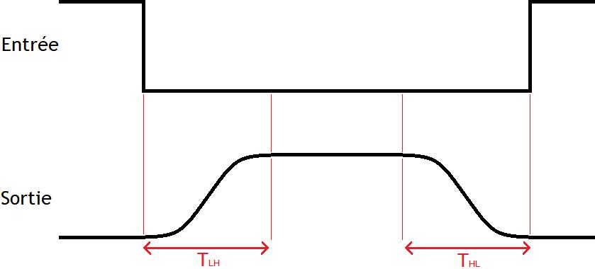 Fonctionnement d'un ordinateurLes circuits synchrones