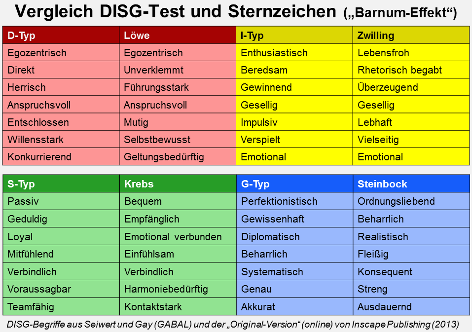 Insights Personality Test Colors