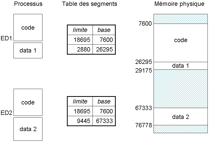 Illustration du partage d'un segment entre deux applications.