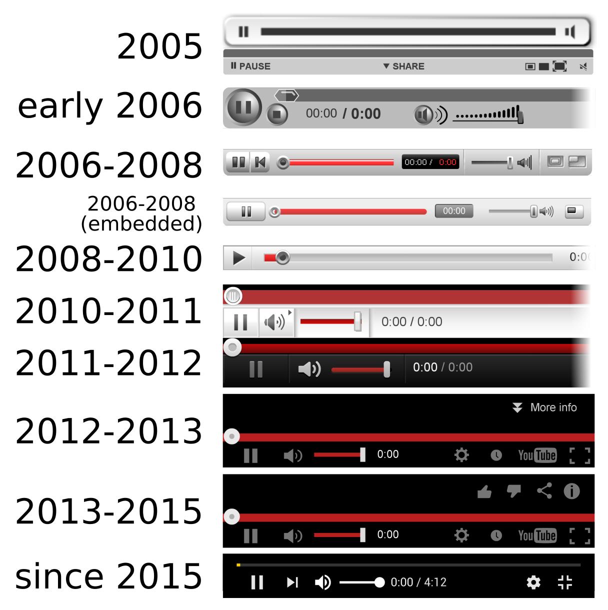 History of YouTube   Wikipedia