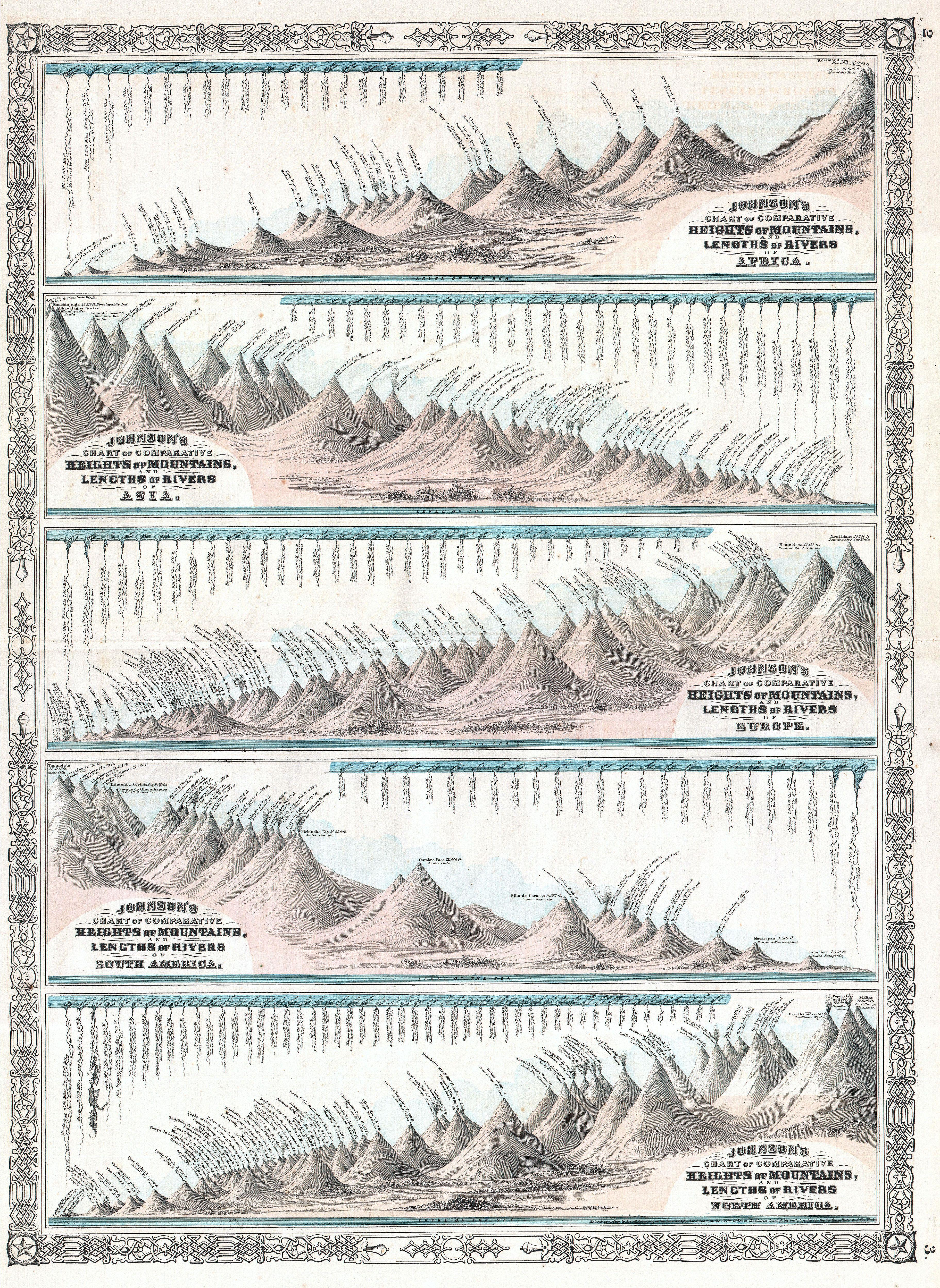 Paper Weight Chart: 1864 Johnson7s World Mountains and Rivers Map or Chart ,Chart