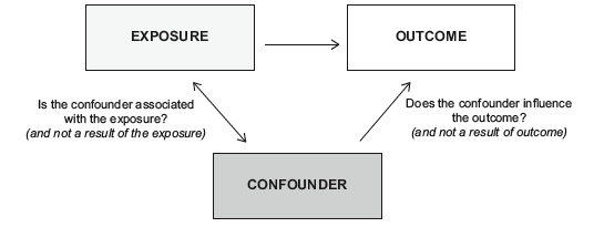 Assessing the role of a confounder
