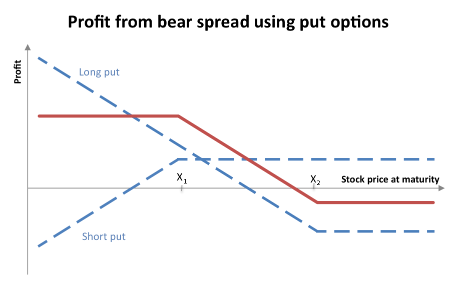 Option strategy collecting spread